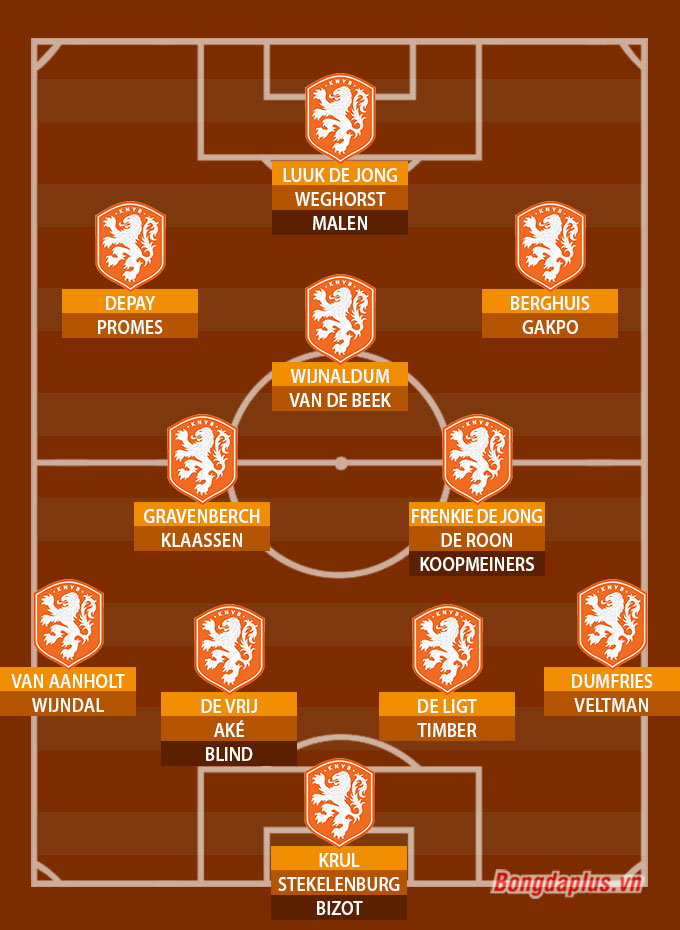 ĐT Hà Lan ở EURO 2020