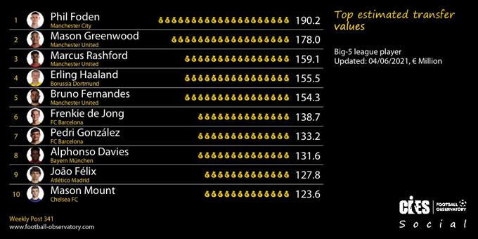 Top 10 cầu thủ giá trị nhất châu Âu, theo CIES