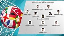 Đội hình 11 sao trẻ tại EURO 2020
