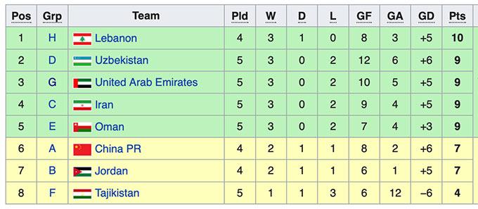 5 đội nhì tốt nhất sẽ đi tiếp vào vòng loại cuối cùng World Cup