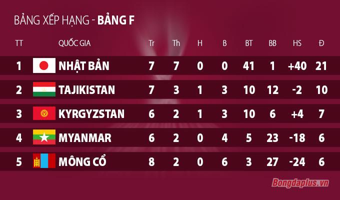 Kyrgyzstan mất vị trí thứ 2 khi thua đội bét bảng F - Mông Cổ