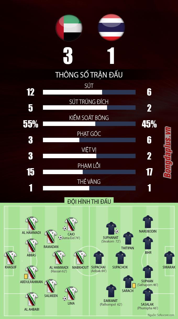Thông số sau trận UAE vs Thái Lan