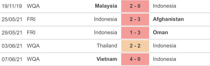 5 trận đấu gần đây của tuyển Indonesia