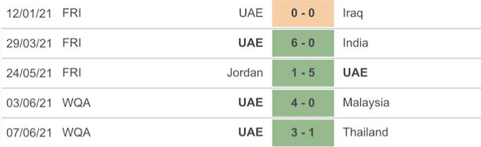 5 trận đấu gần đây của tuyển UAE