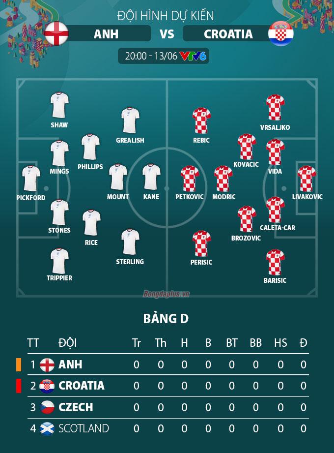 Đội hình dự kiến Anh vs Croatia