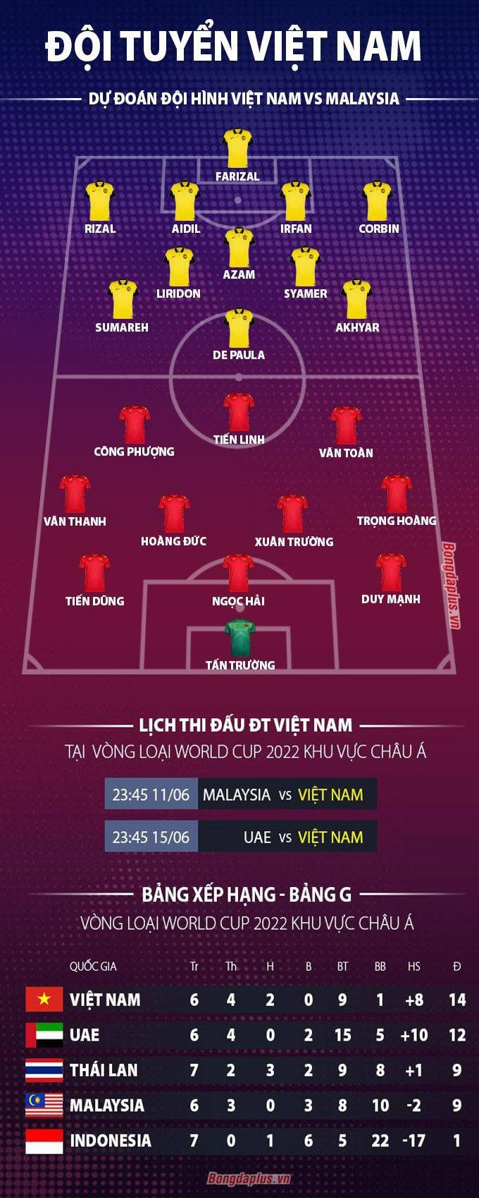 Đội hình dự kiến ĐT Việt Nam trước Malaysia