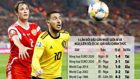 Kèo vàng EURO: Chọn cửa trên và tài trận ĐT Nga gặp ĐT Bỉ