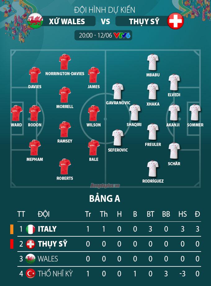 Đội hình dự kiến Wales vs Thụy Sĩ