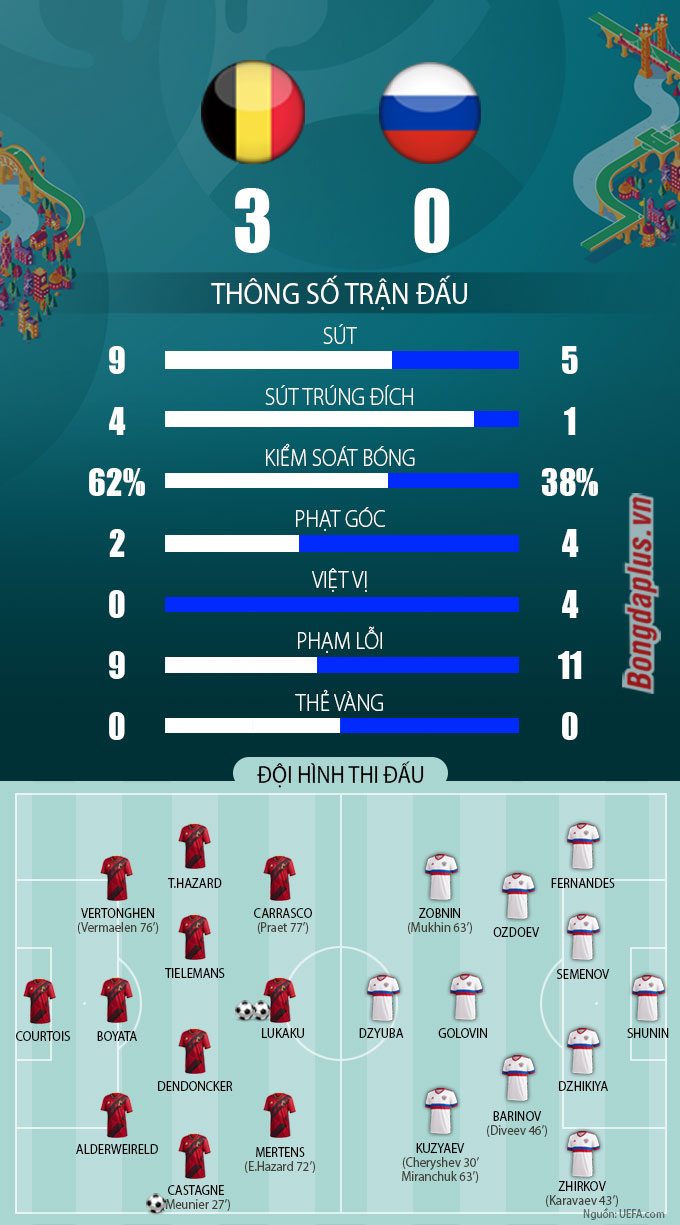 Thông số sau trận Bỉ vs Nga