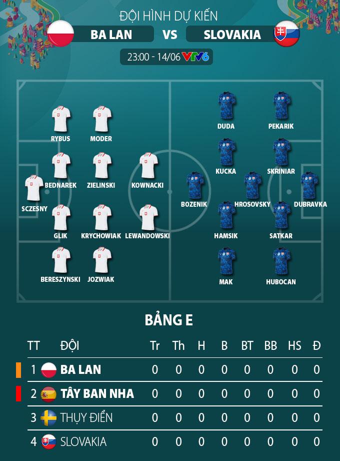 Đội hình dự kiến Ba Lan vs Slovakia