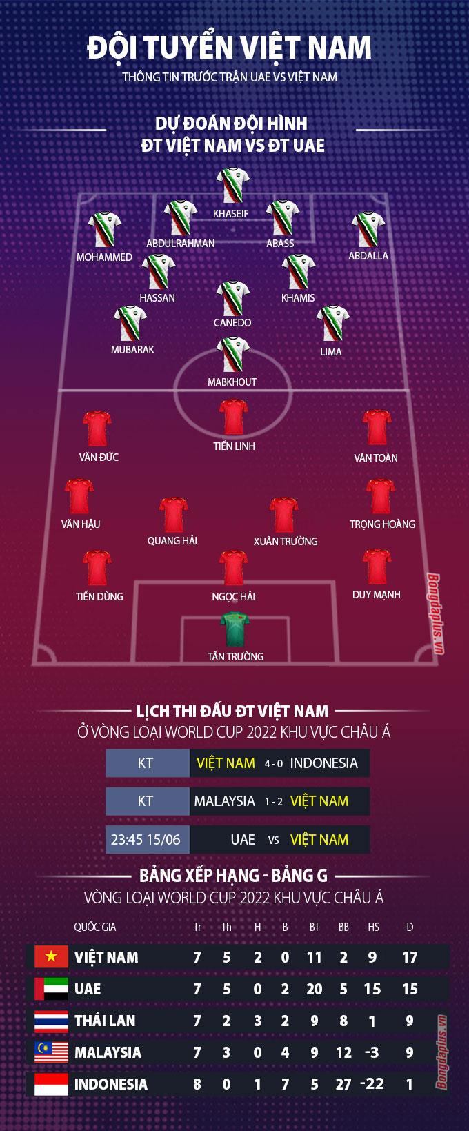 Đội hình dự kiến UAE vs Việt Nam