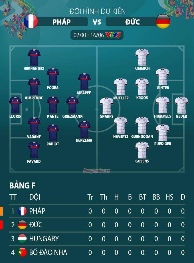 Đội hình dự kiến Pháp vs Đức