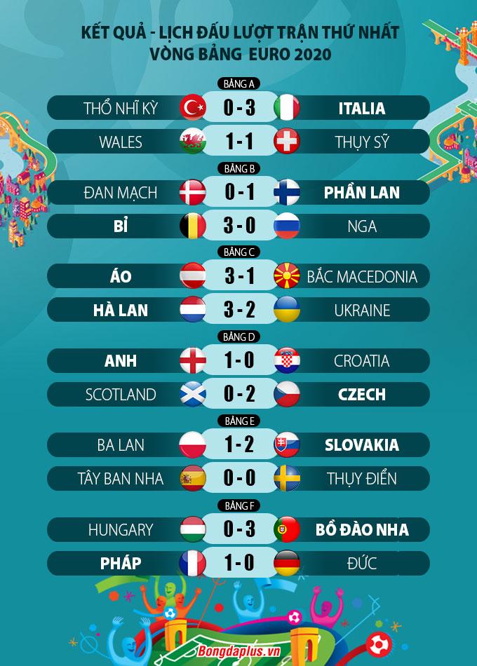 Kết quả lượt 1 vòng bảng Euro 2020