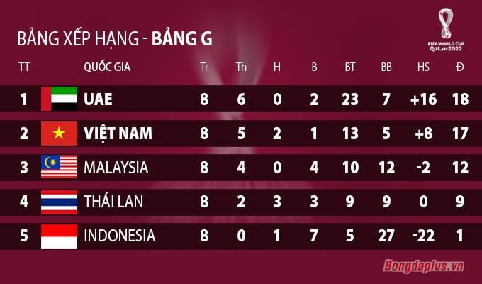 Xếp hạng chung cuộc bảng G