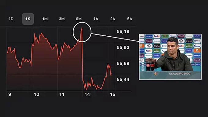 Hành động của Ronaldo khiến giá cổ phiếu của Coca-Cola giảm mạnh