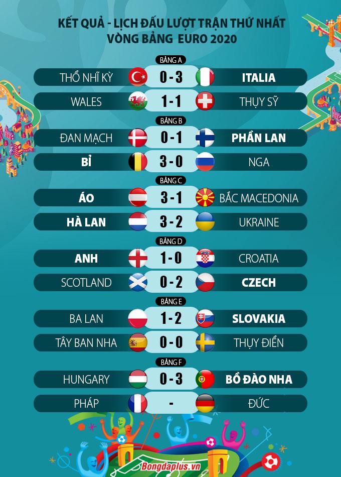 Kết quả EURO 2020