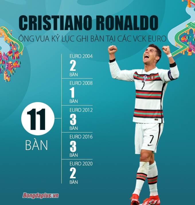 Ronaldo với thành tích ghi bàn ở các VCK EURO