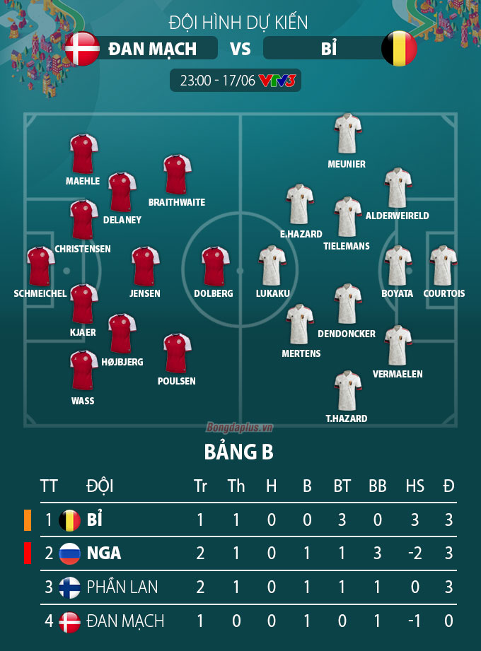 Đội hình dự kiến Đan Mạch vs Bỉ