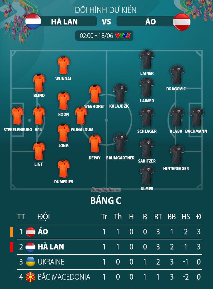 Đội hình dự kiến Hà Lan vs Áo