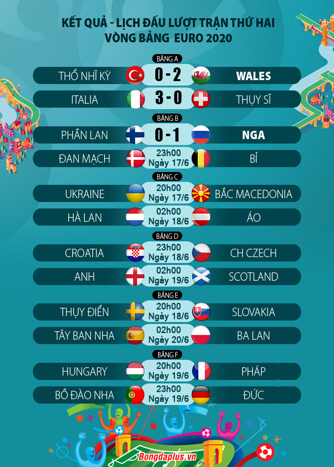 Kết quả lượt trận thứ 2 vòng bảng EURO 2020