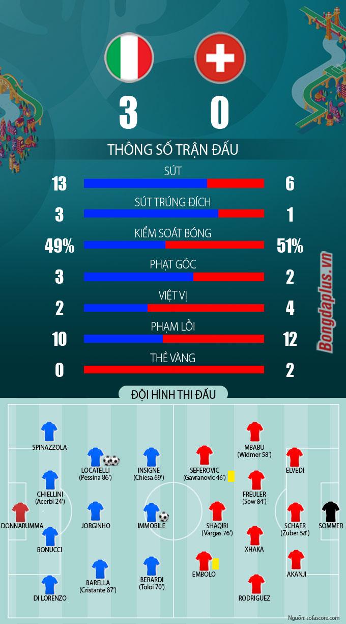 Thông số trận Italia vs Thụy Sỹ