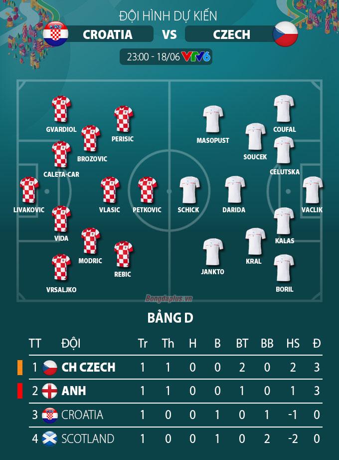 Đội hình dự kiến Croatia vs Czech
