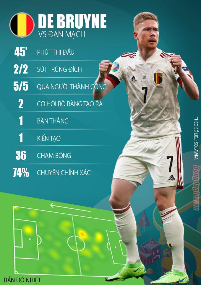 Thông số De Bruyne trong trận gặp Đan Mạch