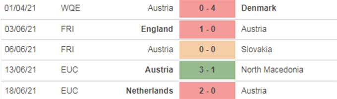 5 trận gần nhất của Áo