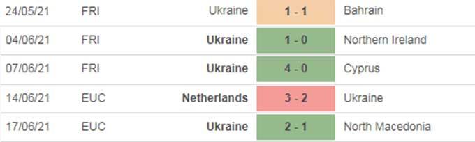 5 trận gần nhất của Ukraine