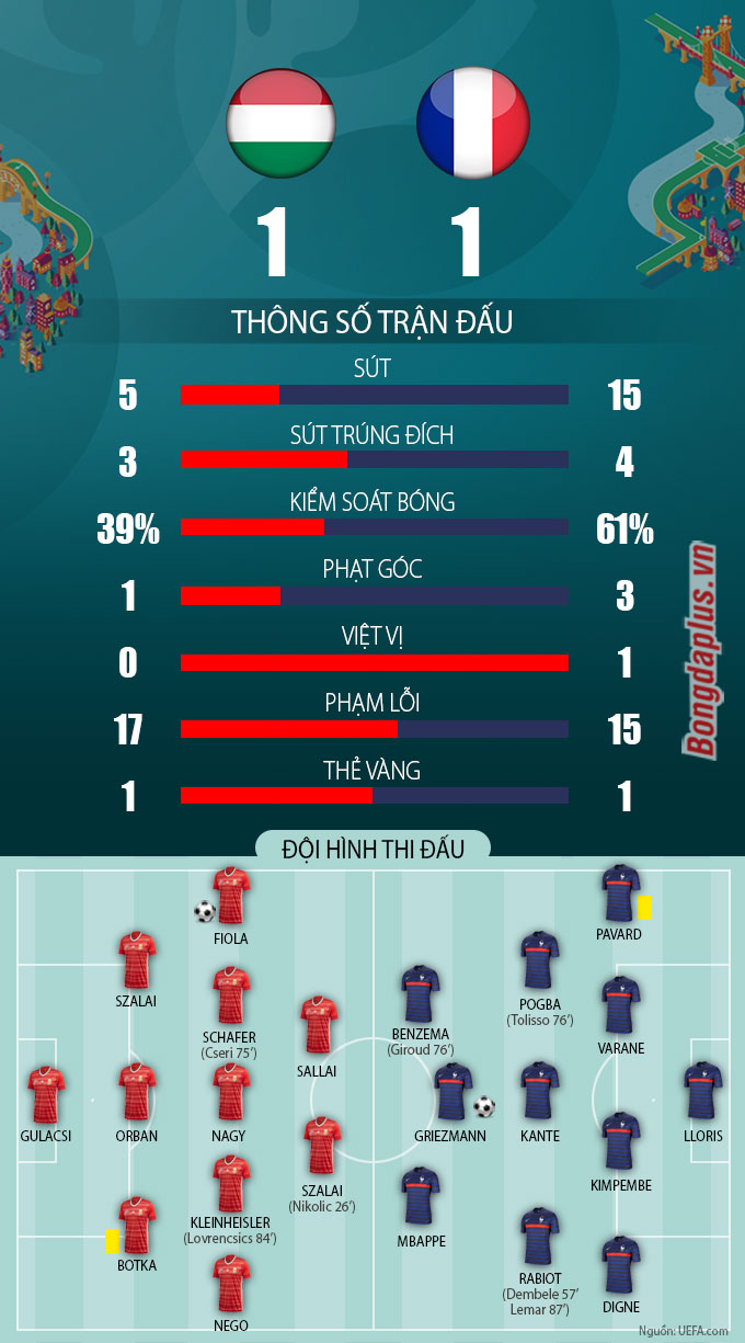 Thông số trận Hungary vs Pháp