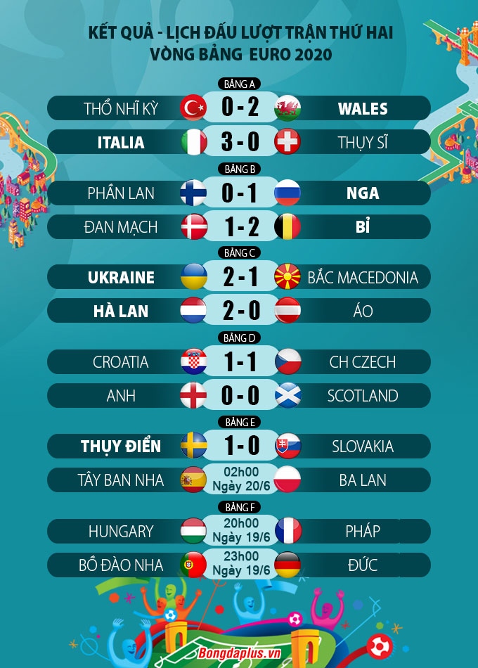 Kết quả lượt 2 vòng bảng Euro 2020