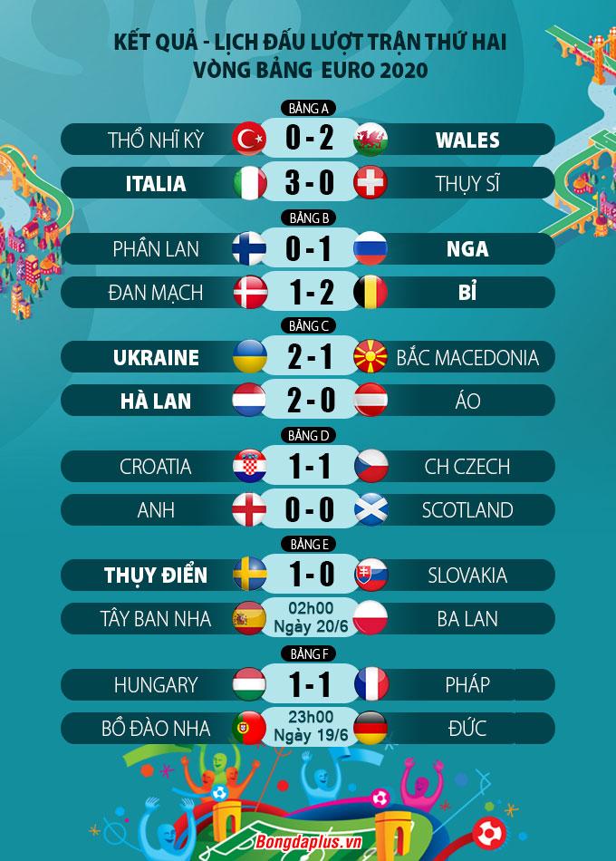 Kết quả vòng bảng EURO 2020