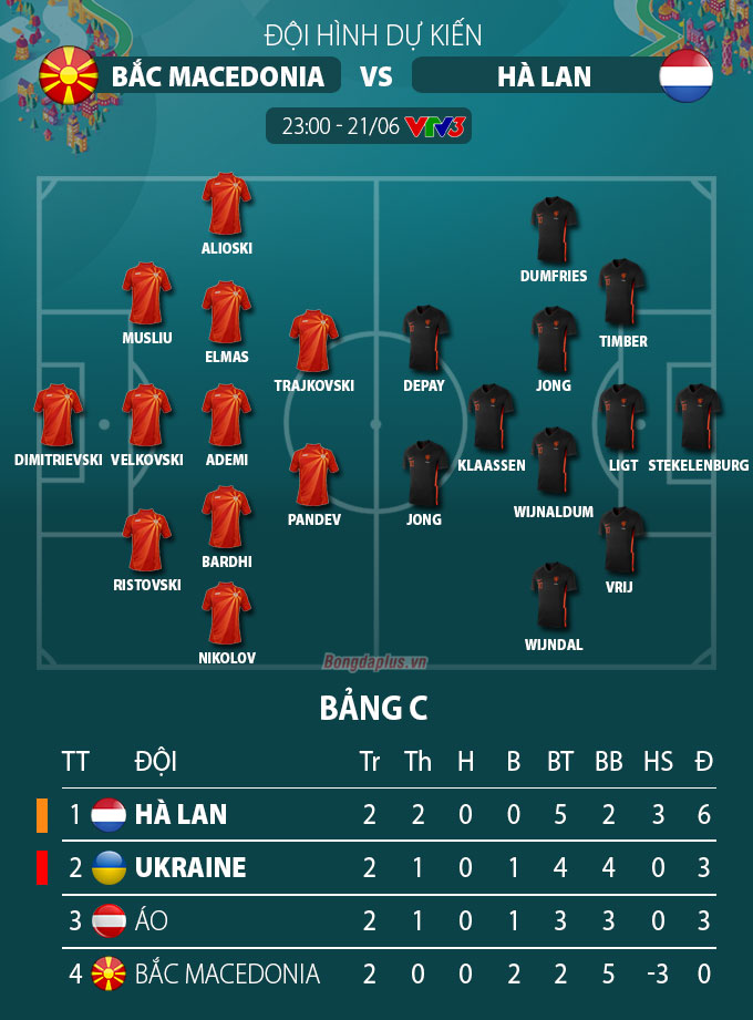 Đội hình dự kiến Bắc Macedonia vs Hà Lan