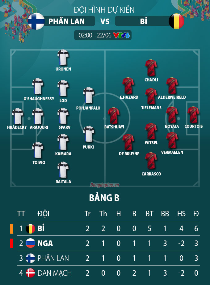 Đội hình dự kiến Phần Lan vs Bỉ