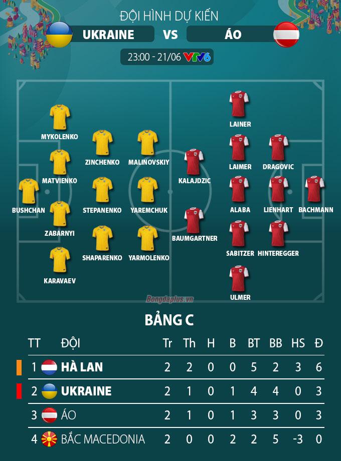 Đội hình dự kiến Urkraine vs Áo