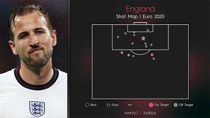 ĐT Anh mới có 3 pha dứt điểm trúng đích ở EURO 2020