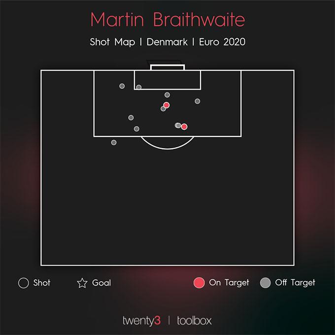 Braithwaite mới có 2 pha dứt điểm trúng đích ở EURO 2020