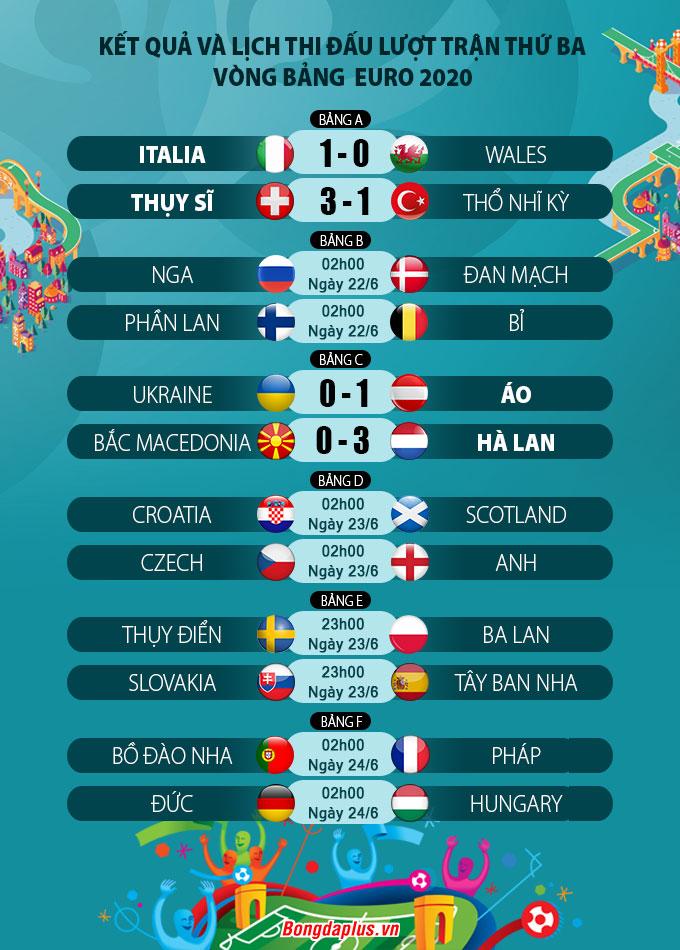 Kết quả loạt trận thứ 3 vòng bảng EURO 2020