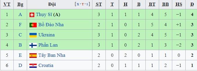 BXH các đội thứ 3 có thành tích tốt nhất tính đến rạng sáng ngày 22/6