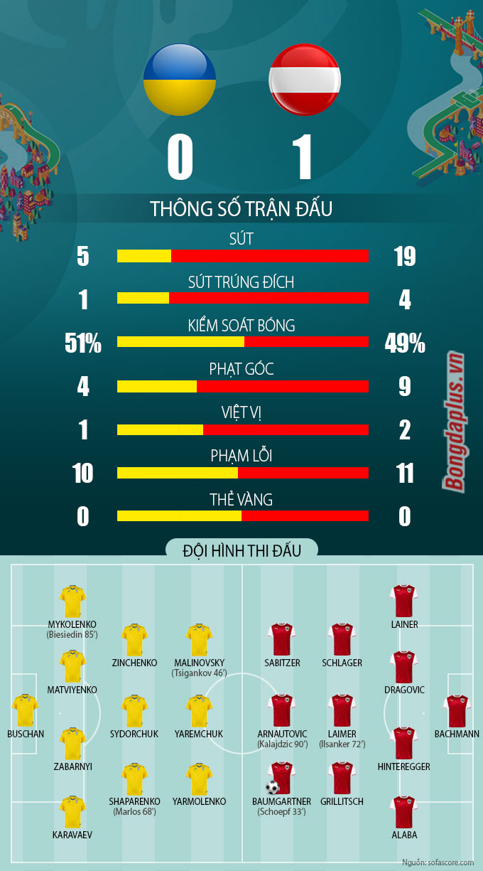 Thống kê trận Ukraine vs Áo ở EURO 2020