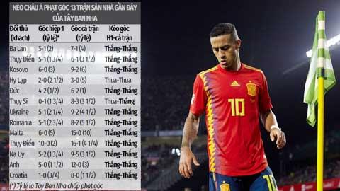 Trận cầu vàng: ĐT Tây Ban Nha thắng kèo góc, thua kèo châu Á