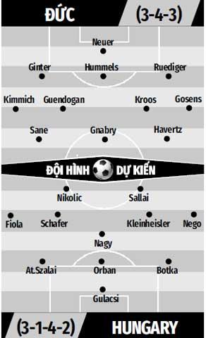 Đội hình dự kiến Đức vs Hungary
