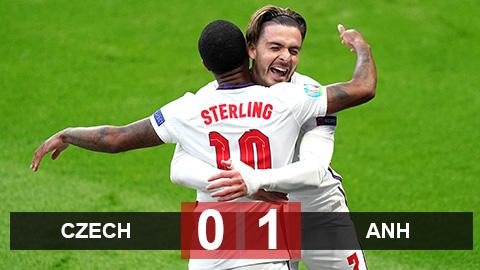 Kết quả Czech 0-1 Anh: Tam sư vào vòng 1/8 với ngôi đầu bảng