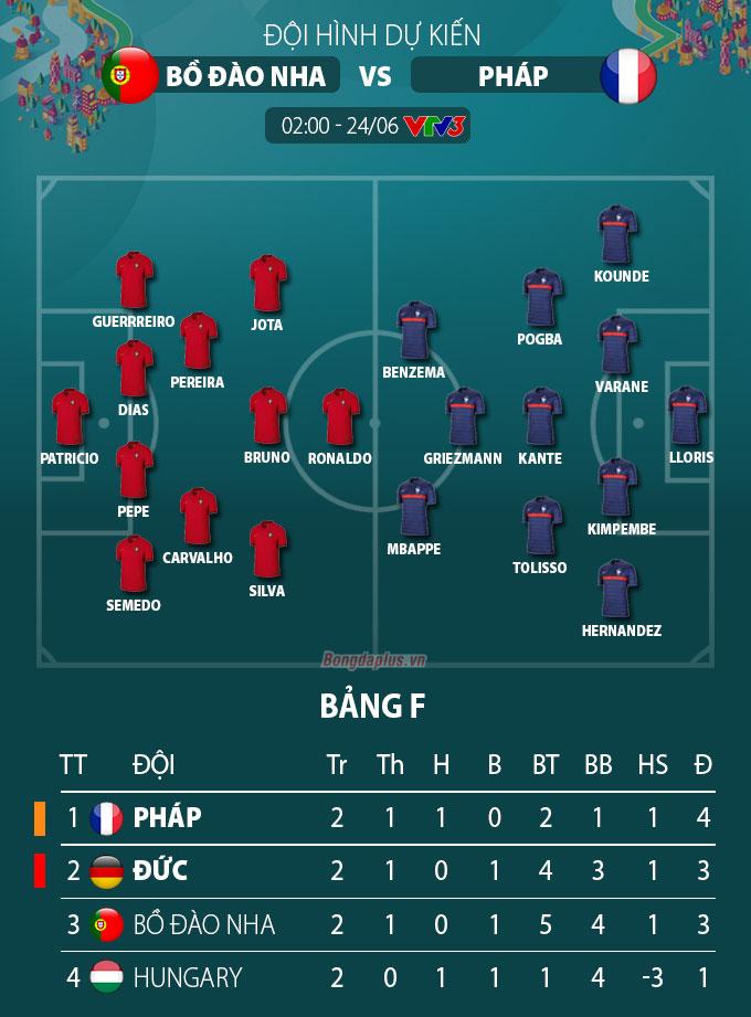 Đội hình dự kiến Bồ Đào Nha vs Pháp