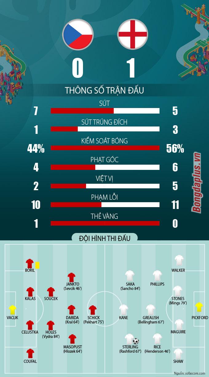 Thông số sau trận CH Czech vs Anh