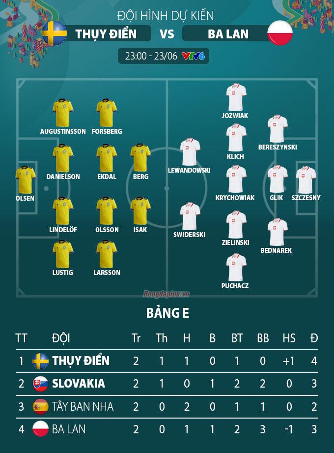 Đội hình dự kiến Thụy Điển vs Ba Lan