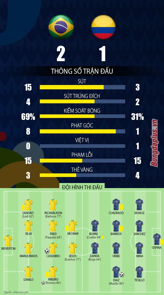 Thông số sau trận Brazil vs Colombia
