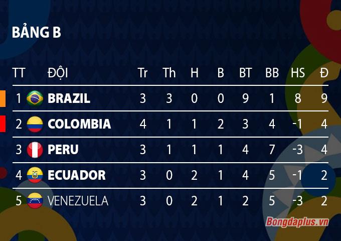 BXH bảng B Copa America