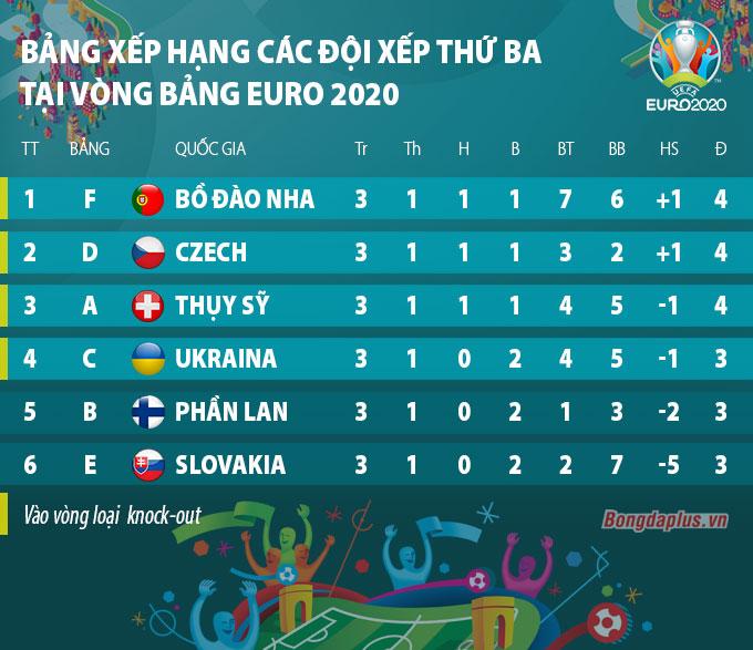 Bảng xếp hạng các đội đứng thứ ba tại vòng bảng