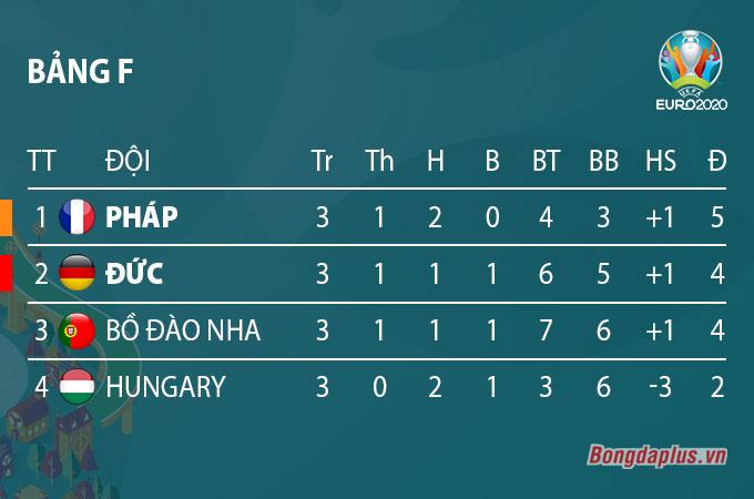 Xếp hạng chung cuộc bảng F